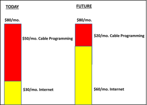 Cable Internet Costs